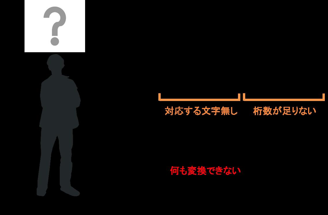 figure-mojicode